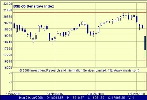 Indian Stock Market   Observer