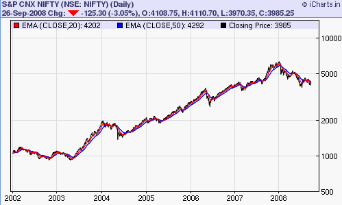 NIFTY Daily Chart from 2002 to 2008