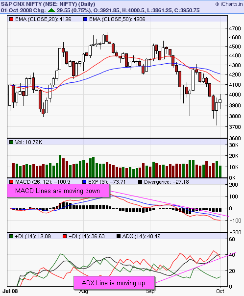 ADX and MACD plotted on NIFTY chart