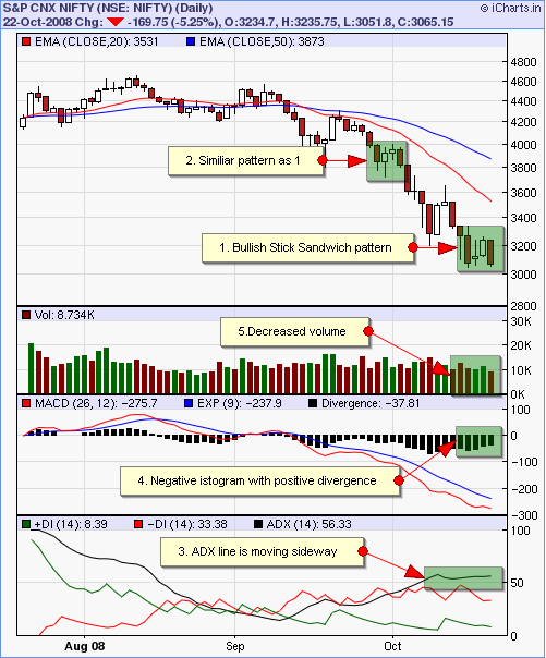 NIFTY Chart of August to October with indicators